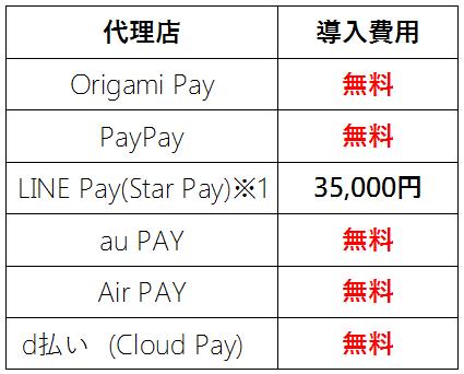 Alipay代理店の導入費用比較