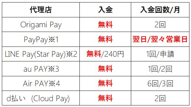 Alipay代理店の入金手数料と回数比較