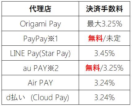 Alipay代理店の決済手数料比較