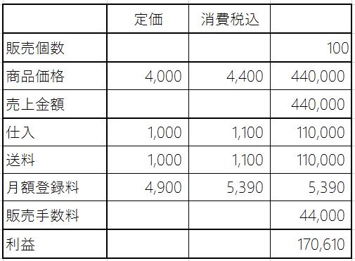 amazonで送料負担100個販売した場合の利益計算