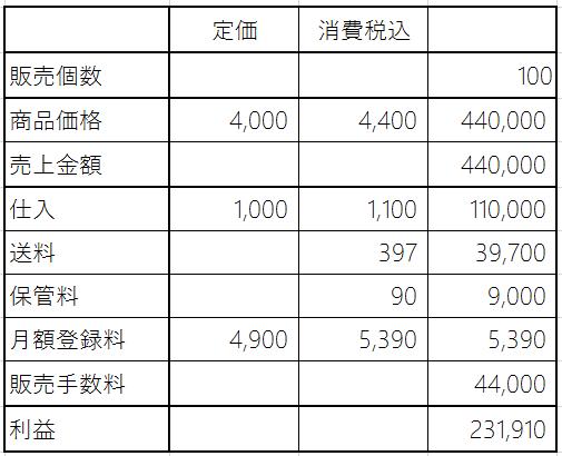 amazonFBAシミュレーション100個販売した場合の利益計算