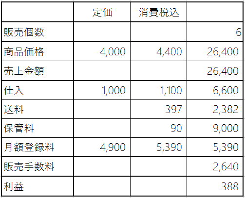 amazonFBAシミュレーション6個販売した場合の利益計算