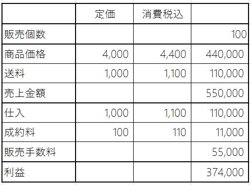 amazonで100個販売した場合の利益計算(小口出品)