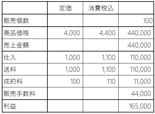 amazon出品で送料込みで100個販売した場合の利益計算(小口出品)