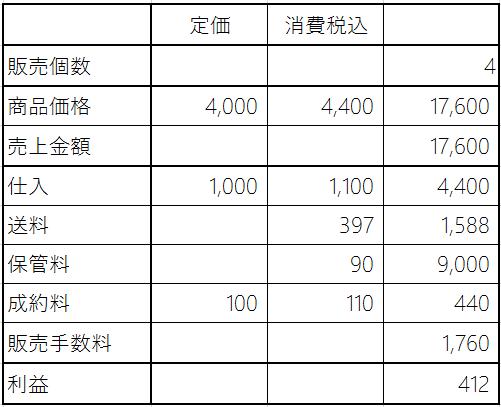 小口出品FBAを使用したシミュレーション4個販売