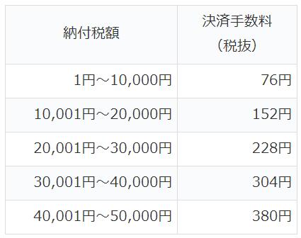税金クレジットカード手数料